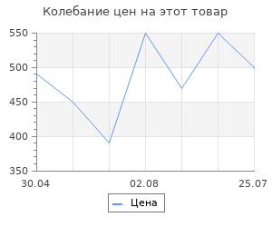 Изменение цены на Стакан мерный, 0,25 л Pyrex