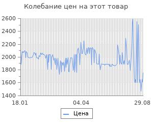 Изменение цены на Газовая плита GEFEST 700-02