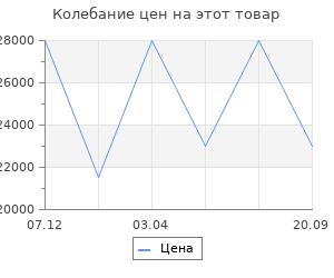 Изменение цены на Очаг InterFlame Spectrafire-28