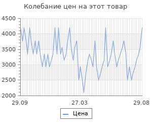 Изменение цены на Костюм спортивный Ko'msi