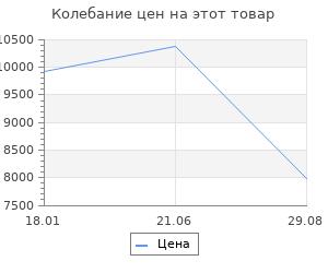 Изменение цены на Золотые серёжки с топазами SOKOLOV