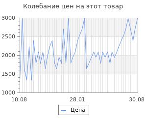 Изменение цены на Плавки TYR