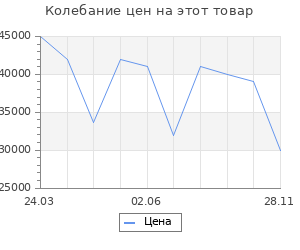 Изменение цены на Портал InterFlame Monferran под Antares 31