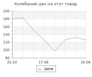 Изменение цены на Акрил Olki художественный 100 мл