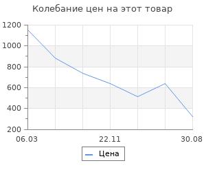 """Изменение цены на Акрил Schmincke """"College"""" 200 мл"""