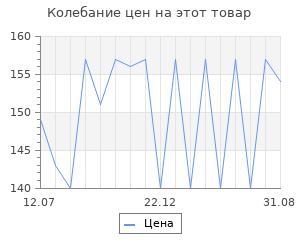 Изменение цены на Сыр РОСТАГРОЭКСПОРТ Дружба