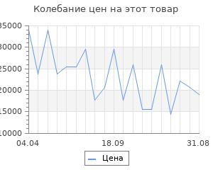 Изменение цены на Серьги SOKOLOV из золота с бесцветными и синими Swarovski Zirconia