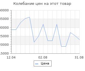 Изменение цены на Серьги SOKOLOV из золота с синими Swarovski Zirconia