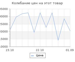 Изменение цены на Серьги SOKOLOV из золота с гранатами и кораллами