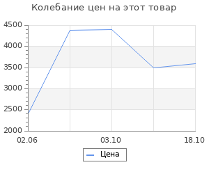 Изменение цены на Ковёр 0.60х1.10 фараше тренди 201/310 Ковровые галереи