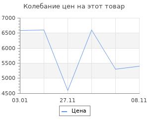 Изменение цены на Ковёр Ковровые Галереи Фараше Тренди 125х80 см