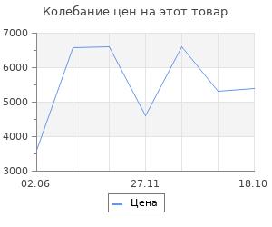 Изменение цены на Ковёр 0.80х1.25 фараше тренди 109/340 Ковровые галереи