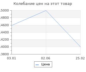 Изменение цены на Ковёр 0.80х1.50 сарай имге 1233b/блю Ковровые галереи