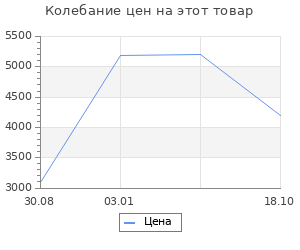 Изменение цены на Ковёр 0.75х1.60 лаос 47x Ковровые галереи