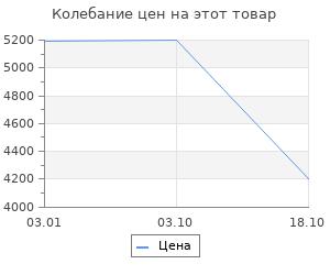 Изменение цены на Ковёр 0.75х1.60 лаос Ковровые галереи