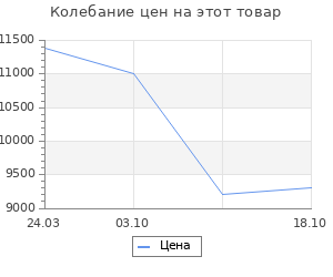 Изменение цены на Ковёр 0.80х1.40 варна шаг 520m Ковровые галереи