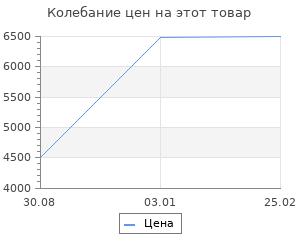 Изменение цены на Ковёр 0.70х1.10 romano cotton №7 Ковровые галереи