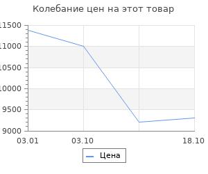 Изменение цены на Ковёр 0.80х1.40 варна шаг 520g Ковровые галереи