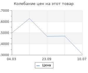 Изменение цены на Электрообогреватель Nobo NTL4S 12