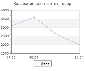 Изменение цены на Коврик для ванны AG concept оливковый с кругами 60х90 см