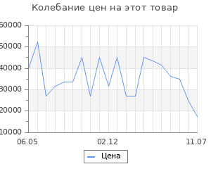 Изменение цены на Серьги SOKOLOV из золота с бриллиантами и керамикой