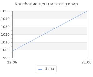 Изменение цены на Беспроводное зарядное устройство Rombica